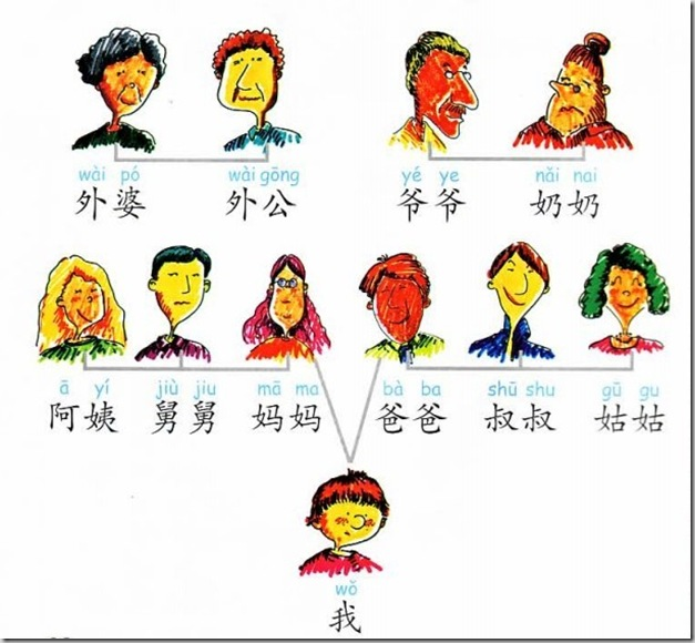 Family tree in Chinese – TouchChinese